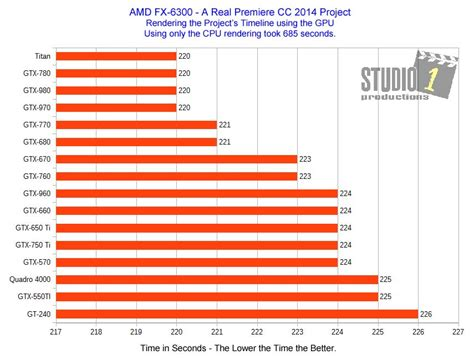 adobe premiere pro yellow render line adobe premiere video cards benchmark project vs a real