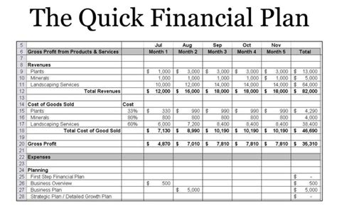 financial business plan template sle one page business