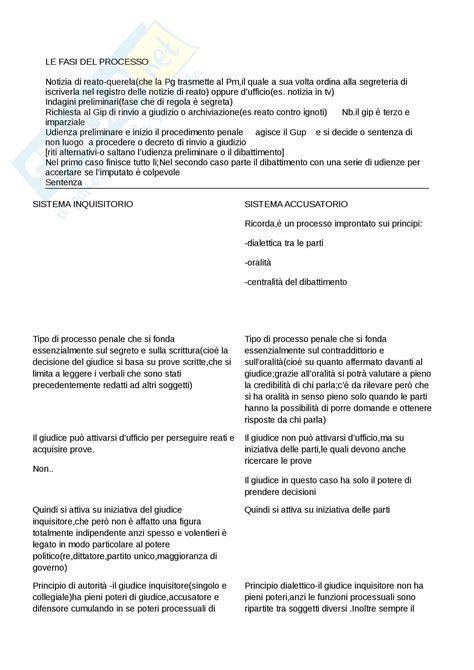 dispensa diritto penale schemi appunti di procedura penale