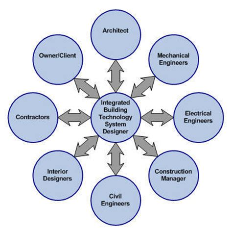 procedure of layout of building automatedbuildings com article coordinating the design