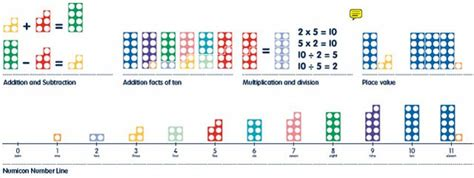 printable numicon number line to 20 numblers cuentas claras para los ni 241 os mariano