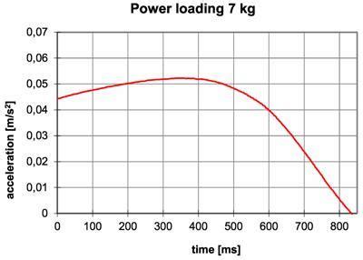 tubular linear induction machine tubular linear induction generator 28 images tubular linear induction machine 28 images