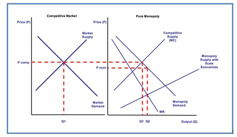 monopoly price and output for a monopolist tutor2u monopoly power and economic efficiency and welfare tutor2u economics