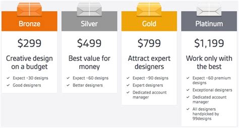 designcrowd pricing best design contest marketplace 99designs or designcrowd