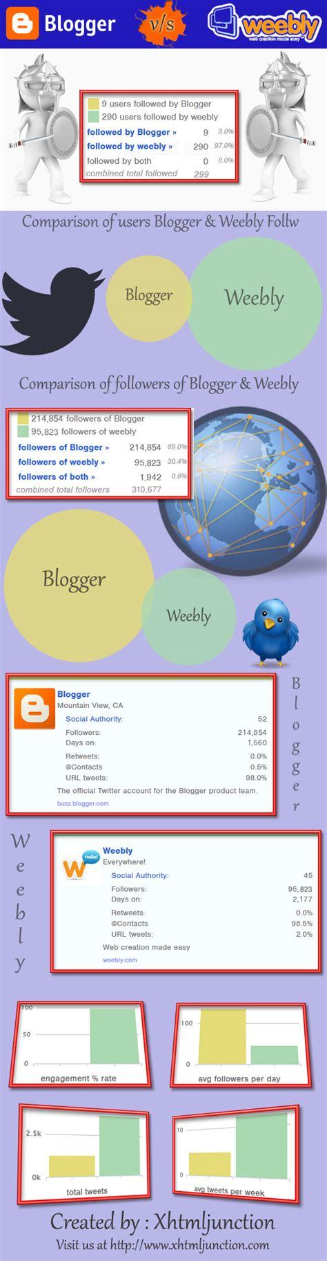 Blogger Vs Weebly | blogger vs weebly most popular blogging platform on twitter