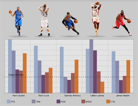 Mba Stats by Here S How Incredibly Thorough The Nba Stats Page Is