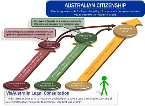 Can You Become An Australian Citizen With A Criminal Record Australian Citizenship Becoming An Australian Citizen Invitations Ideas