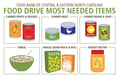 What To Donate To A Food Pantry by Donate Food Food Bank Of Central Eastern Carolina