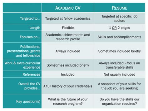 difference between resume and curriculum vitae applying for office for postdoctoral affairs