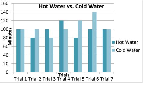 cold water vs room temperature water cold water vs room temperature water presentation name on emaze