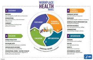school wellness policy template workplace health model workplace health promotion cdc