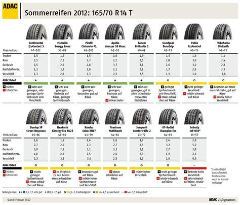 auto service vergleich vom adac getestet die besten reifen f 252 r den sommer 2012