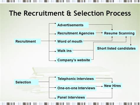 flowchart of recruitment and selection process recruitment and selection process flowchart create a