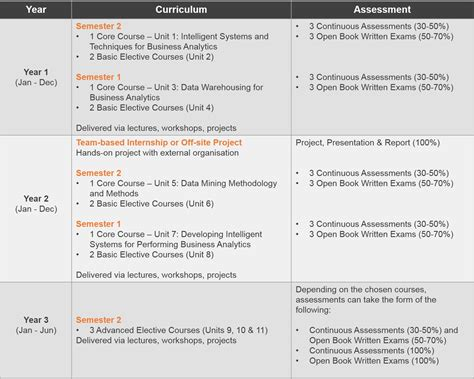 Nus Mba Part Time Schedule by Master Of Technology In Knowledge Engineering