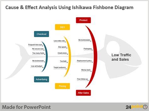 how to make fishbone diagram in powerpoint using the ishikawa fishbone diagram