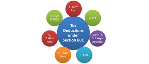 deductions under section 80 save tax legally with income tax deductions corporate