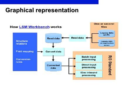 sap lsmw tutorial material master lsmw steps driverlayer search engine