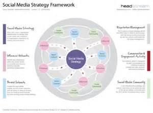 the 5 minute social media strategy socialmedia social