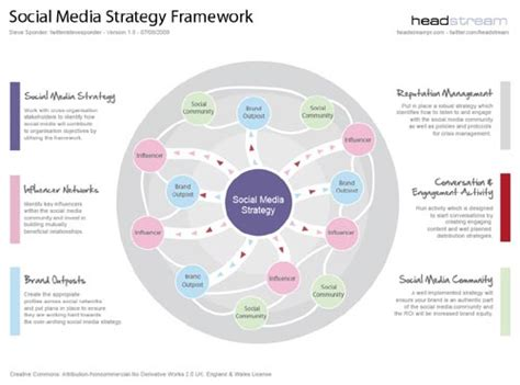 digital media strategy template the 5 minute social media strategy socialmedia social