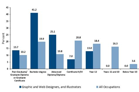 Outlook For Designers by How To Become A Graphic Designer Career Salaries Stats Education Open Colleges