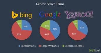 Google vs bing vs yahoo local search result comparison