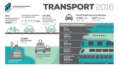 transport omnibus  cso central statistics office