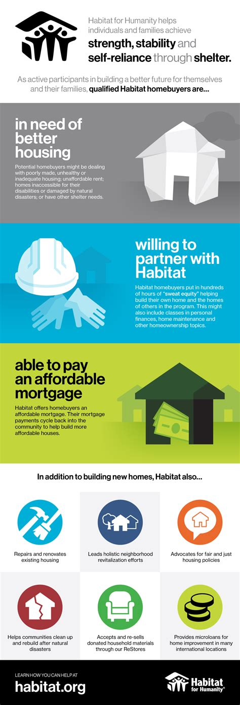 Qualifications For House by New Homes Vista Area Habitat For Humanity