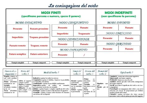 tavola verbi italiani tabella verbi italiani ebook