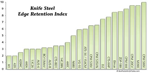 types of steel knives hardness