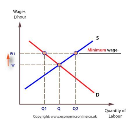 economics of minimum wage aqa unit 3 economics econ 3 4th june 2013 page 14 the