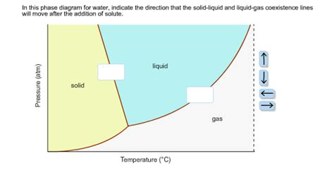 phase diagram solid liquid gas solved in this phase diagram for water indicate the dire