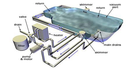 pool equipment diagram plumbing drain diagram plumbing a bathtub drain and