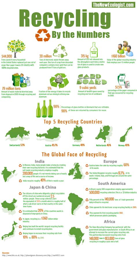 design for the environment list the global face of recycling infographic harmony