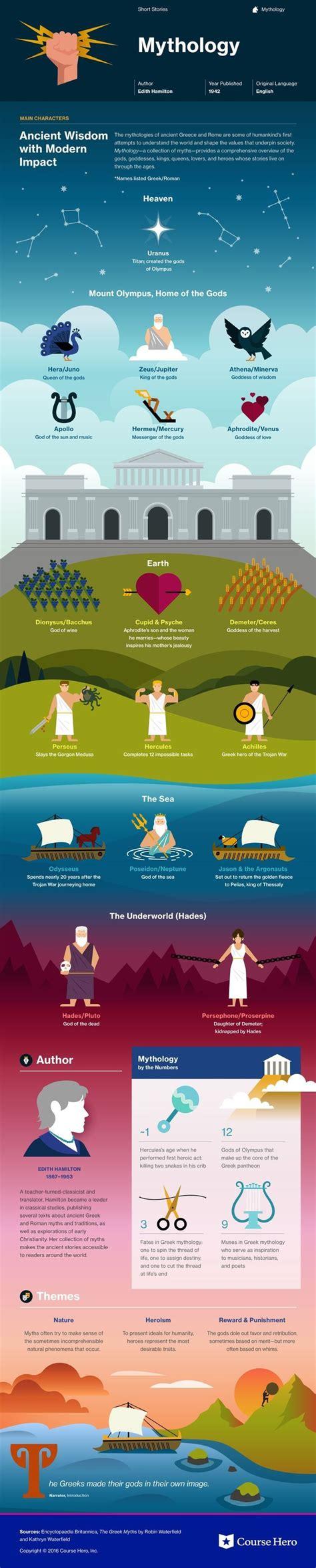 ideas  greek mythology  pinterest