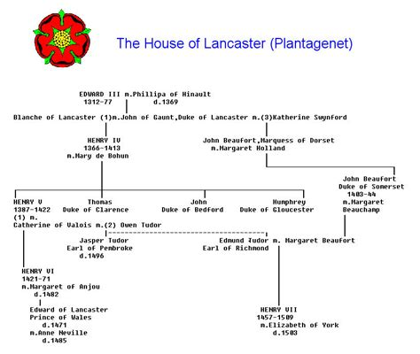 house of lancaster the family tree of the house of lancaster we know how to do it