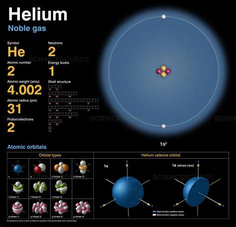 gambar struktur atom lengkap  konfigurasi