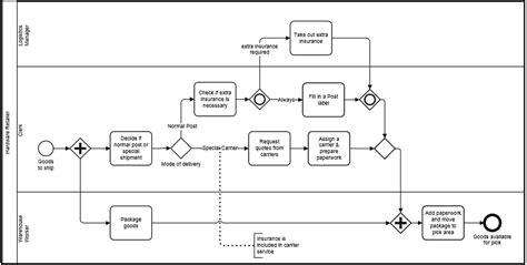 process flow diagram using visio wiring diagram