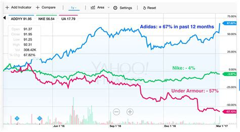 adidas vs nike vs armour stocks 2017 sneakernews