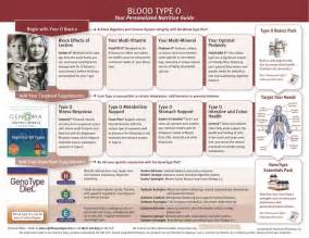 161 best blood type o positive images on blood types blood type diet and diet foods