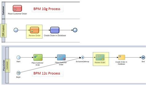 tutorial oracle bpm 12c oracle bpm 12c migration a deep dive into a simple 10g