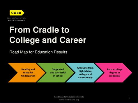Road Map For Ed Results College Roadmap Template