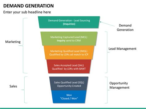 demand generation plan template demand generation powerpoint template sketchbubble
