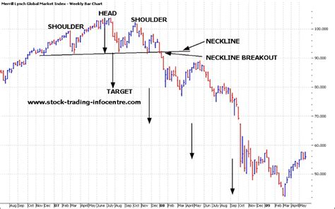 pattern stock trading head and shoulder