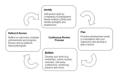 communication plan learning and development communication