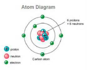 Protons In Iron Protons Neutrons And Electrons Ency123