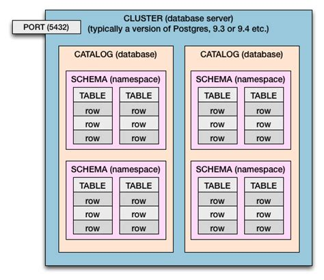 Postgresql Postgres Table Ownership Database Change Table Schema
