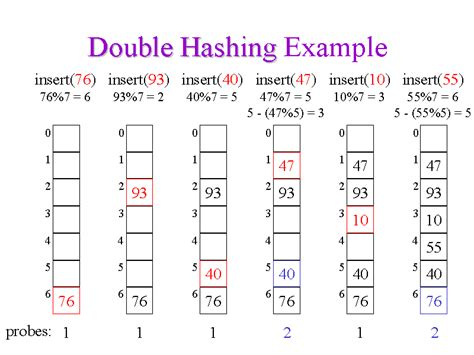 Hash Table Double Hashing | hashing s definition what is