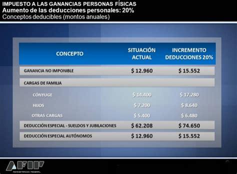 deducciones personales ganacias 2012 ganancias afip inform 243 las deducciones personales que