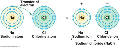 tutorial ionic bond savvy chemist gcse ocr gateway chemistry c2 2 d i bonding