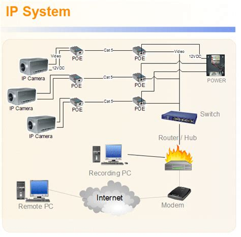 ip security systems design diagram get free image about wiring